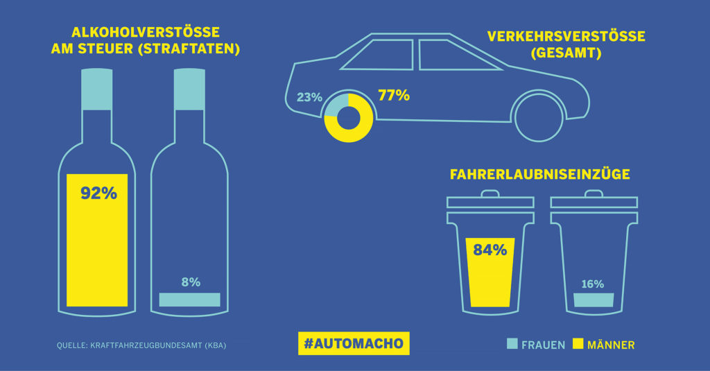 Alkoholverstöße / Fahrerlaubnisentzüge 2016