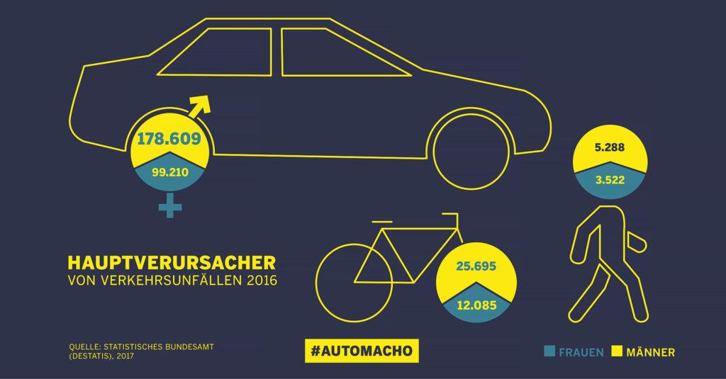 Hauptverursacher von Verkehrsunfällen 2016